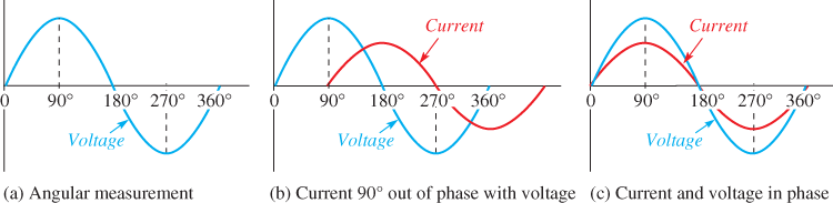 Single Phase Voltage and Current