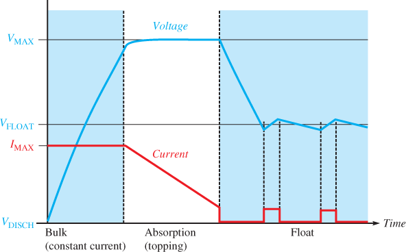 Charging Curves for a Three-Stage Charger with Switched Float