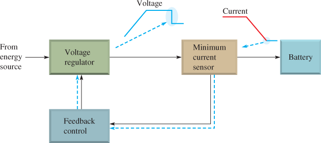 Function of a Three-Stage Charger