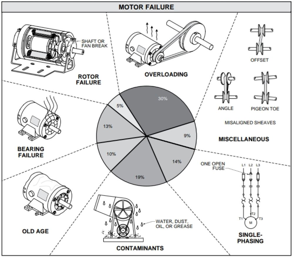 Electric Motor Failure Causes Electrical Academia Diagram Of The Overloading Is Leading Cause