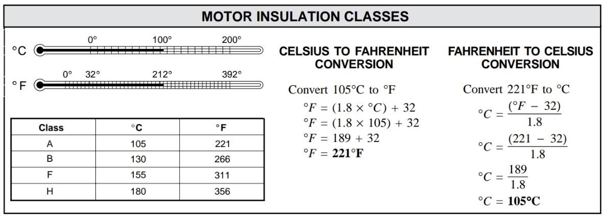 The insulation class of motors is given in °C and/or °F.