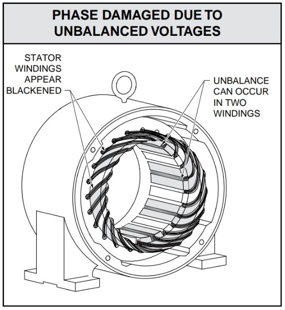 Voltage unbalance causes blackening of one or two of the stator windings.