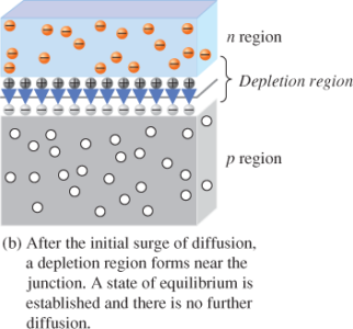 pn junction and depletion region b