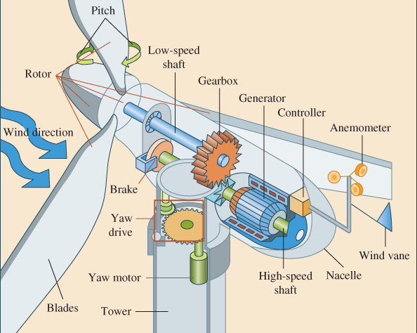 Basic Parts of a Horizontal-Axis Wind Turbine