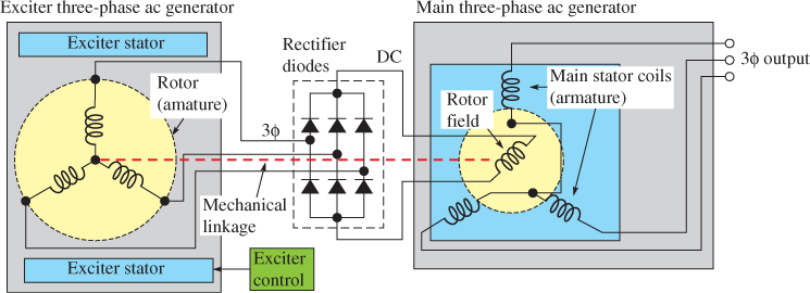 Rotating-Field Synchronous Generator