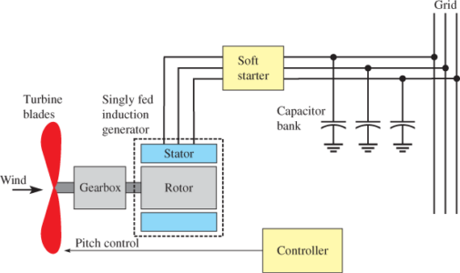 Singly Fed Induction Generator