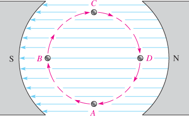 End View of Loop Cutting Through the Magnetic Field