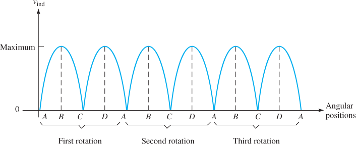 Induced Voltage over Three Rotations of the Loop