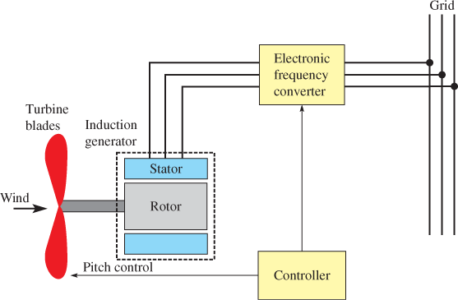 Variable-Speed Induction Generator