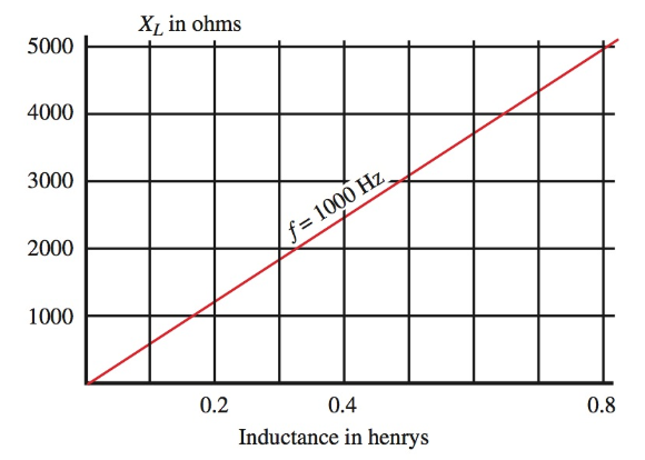 As inductance increases, inductive reactance also increases.