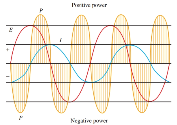 A circuit containing inductance only. The true power is zero and current lags the voltage by 90 degrees.