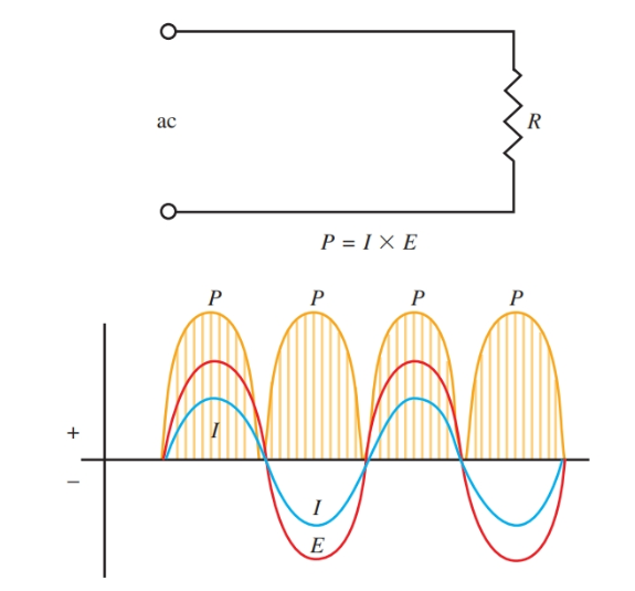 In a purely resistive circuit, true power and apparent power are the same. The current and voltage are in phase.