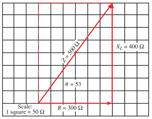 Vector addition of XL and R, which are 90 degrees out of phase.