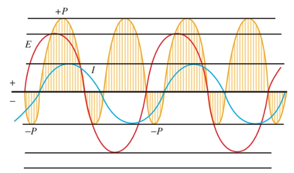 The relationship between voltage, current, and power in the RL Circuit