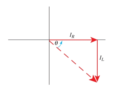 Inductive and Resistive Current Phasor Diagram