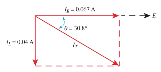 Current phasor diagram of Parallel RL Circuit Currents