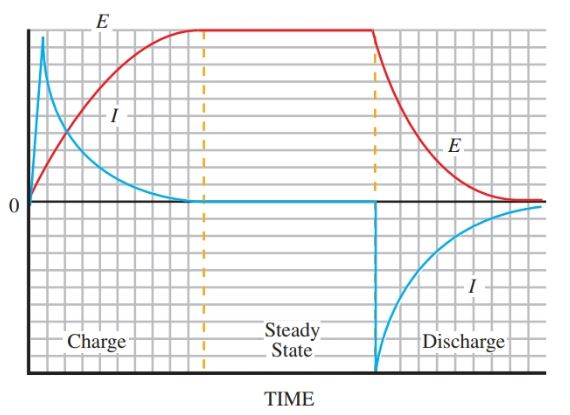 decay of current and voltage in the series RC circuit