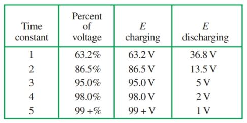 RC Circuit Time Constant Chart