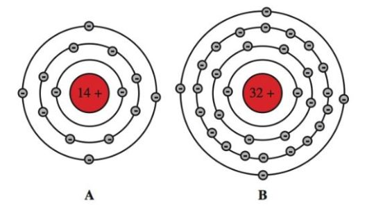 atomic structure of silicon and germanium