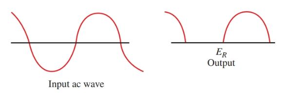 Input and output waveforms of a diode rectifier.