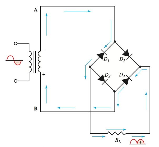 Current in bridge rectifier during the second half cycle.