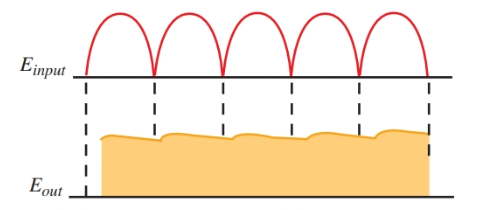 Waveforms show the filtering action of the capacitor and choke together.
