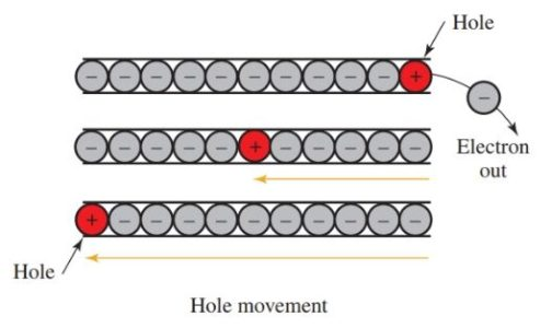 Electricity conducted by the movement of holes