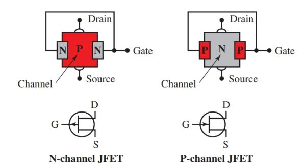physical construction of typical FETs and their schematic symbols.