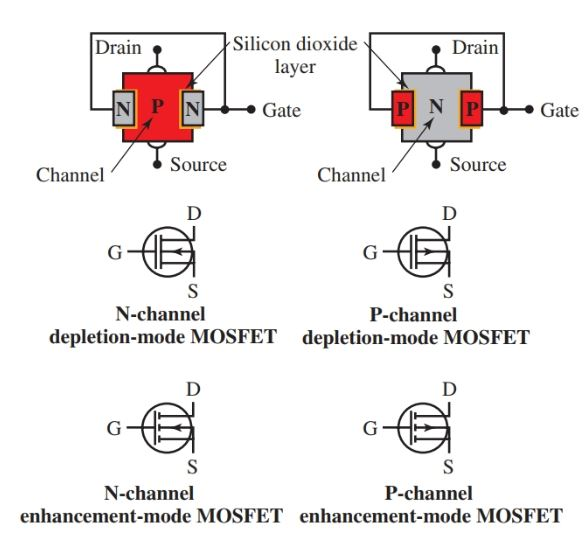 The MOSFET is similar in construction to the JFET.