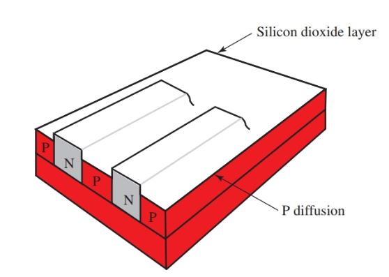 N-type material remains after P diffusion.