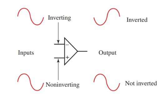 The polarity of the output signal of the op-amp is determined by the input signal location