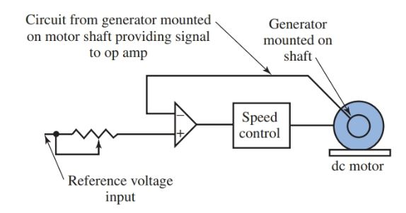 The output of the op-amp swings from and to maximum positive or negative polarity