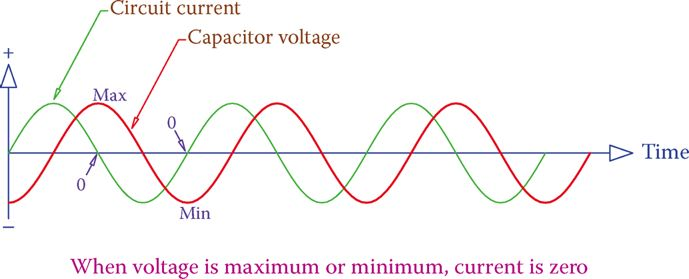 Current due to a capacitor in a sinusoidal wave AC circuit.