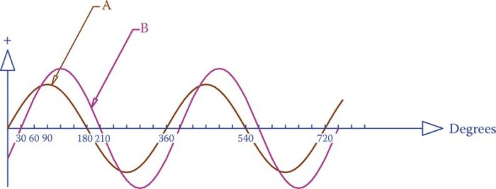 Definition of the phase difference.