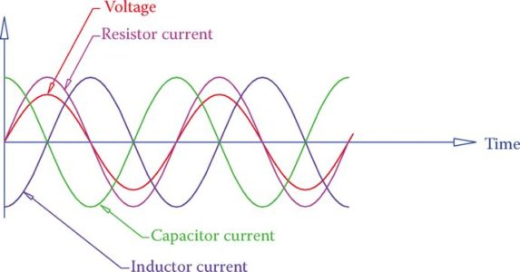 Phase relationships between current and voltage for the three types of loads in AC.