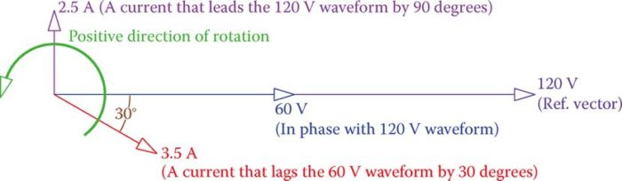 Representation of waveforms and phase relationships by vectors.
