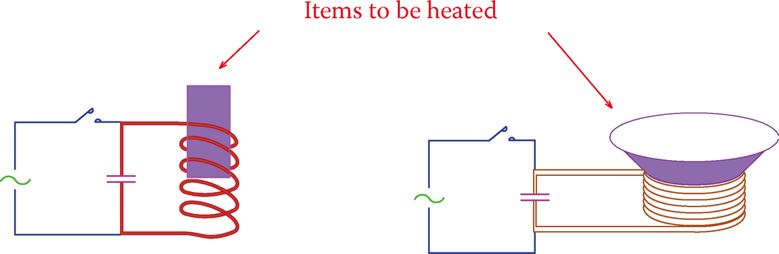 Principle of induction heater and induction cooker.