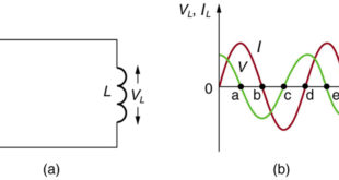 inductance in ac circuit