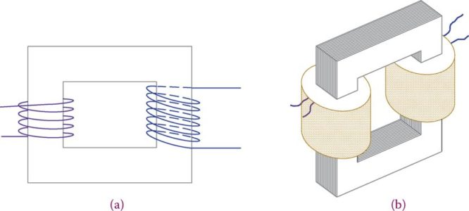 Basic structure of a single-phase transformer (core type).