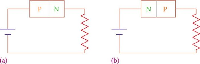Forward (a) and reverse (b) bias of a PN junction.