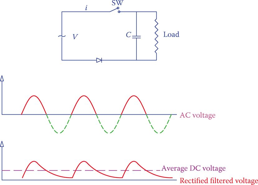 Circuit Diagram of a half-wave rectifier and the effect of a filter on the output voltage.