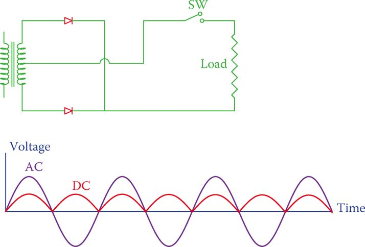 Circuit Diagram of a full-wave rectifier and its Output Voltage