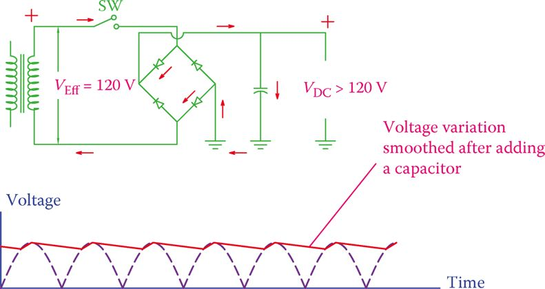 Circuit Diagram of a bridge rectifier and its Output Voltage