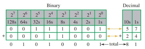 Binary addition of 57 and 24.