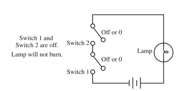This simple switching circuit simulates the operation of an AND gate
