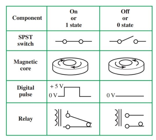 Binary states of components.