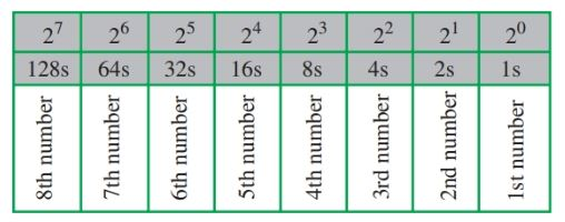 The binary numbering system working