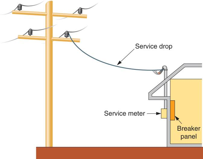 electrical service entrance panel wiring diagram service entrance and service drop electrical academia  service entrance and service drop