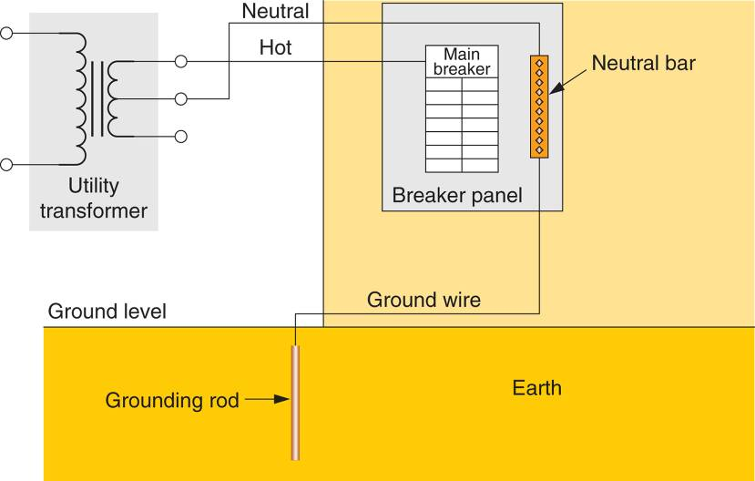Grounding Rod Connection