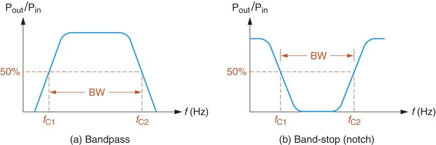 bandpass and band-stop filter frequency response